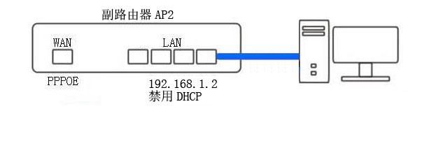 两个无线路由器的连接方法